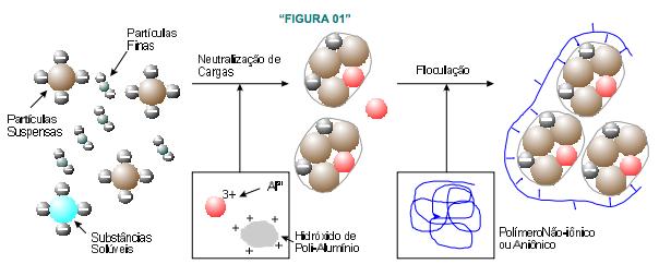 figura-1-tratamento-agua